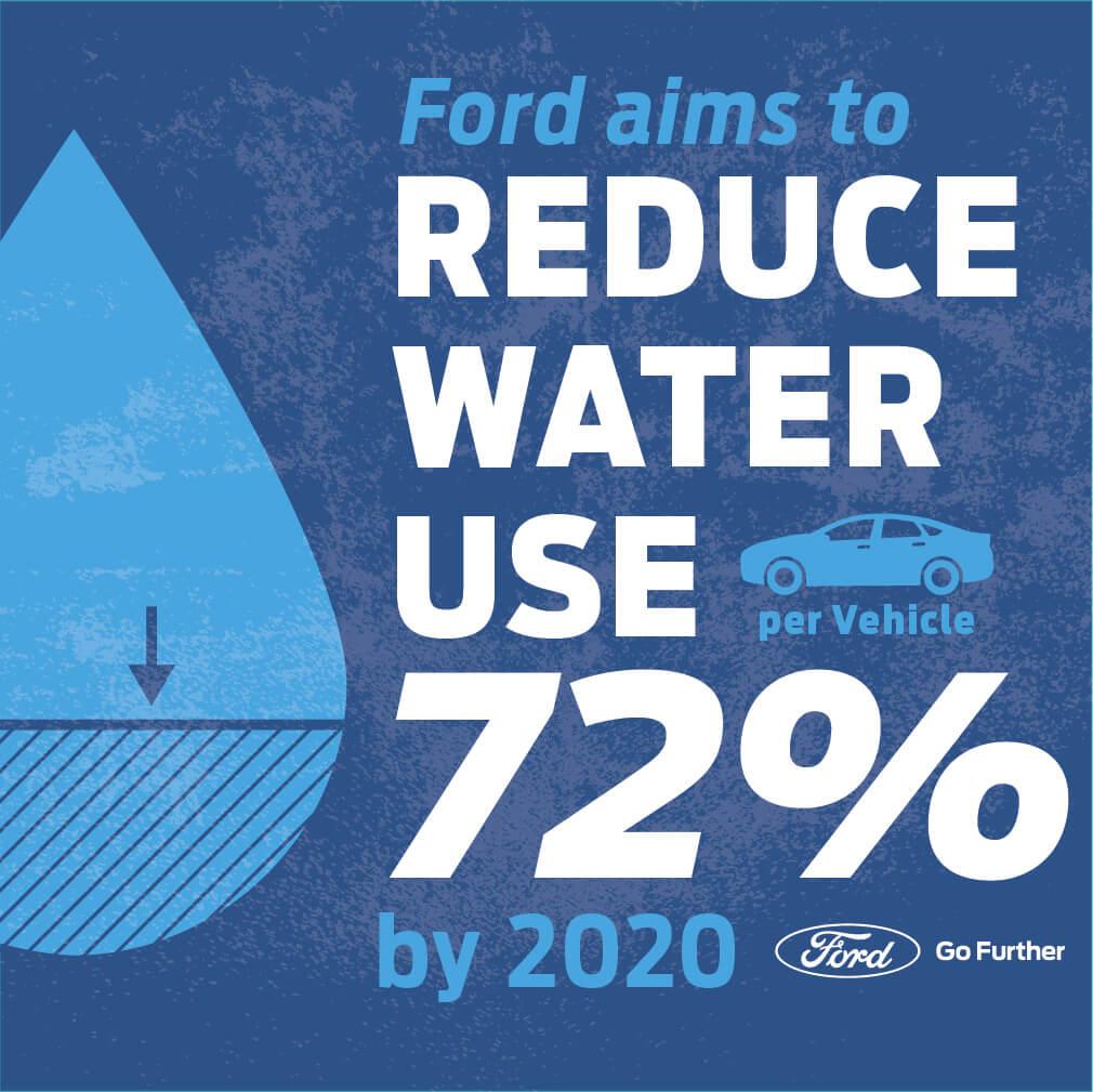 Ford sparer på vandet